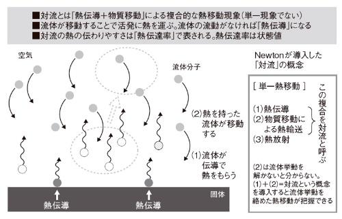 図1 対流のメカニズム