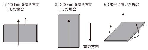図6 【演習1】平板の置き方と放熱能力