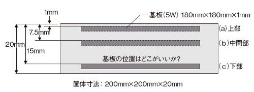 図7 【演習2】空間が広いと対流、狭いと熱伝導
