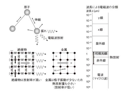 図1 放射のメカニズム