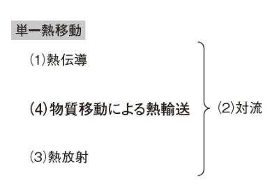図5 換気や水冷設計の切り札
