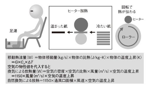 図6 物質の移動による熱輸送