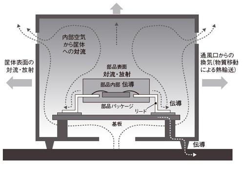 図1 機器の放熱経路