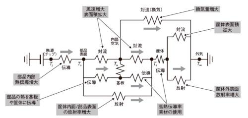 図2 機器の熱等価回路と熱抵抗