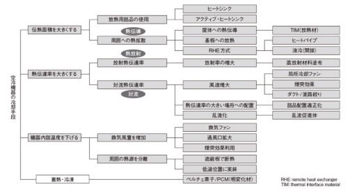 図3 熱対策の分類