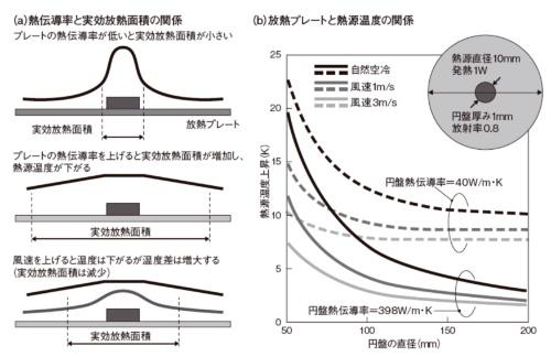 図4 伝熱面積を大きくする