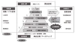 図1 熱設計からサーマル・マネジメントへ