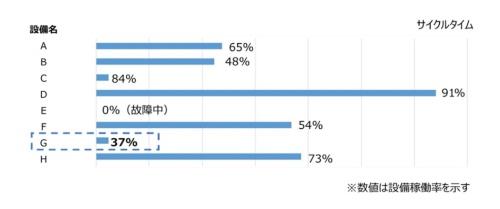図1 各設備のサイクルタイムと稼働率