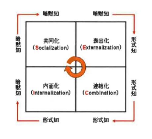 図1 SECIモデル