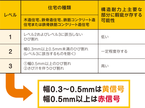 〔図1〕品確法の規定では幅0.5mm以上は瑕疵の可能性大