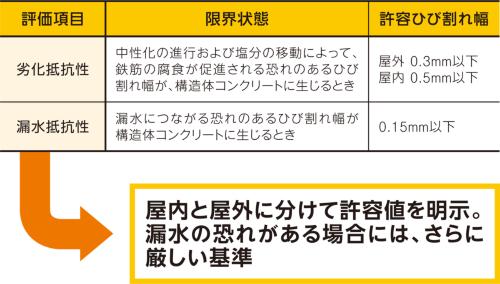 〔図2〕学会基準は屋外と屋内で許容値が異なる