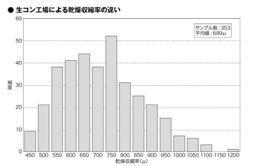 全国各地の生コン工場を対象に、コンクリートの乾燥収縮率の違いを調べたもの。横軸はμ(10のマイナス6乗)を基準にしたひずみ量を示している(資料:鹿島)