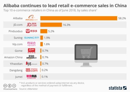 中国eコマース市場の売上高シェア