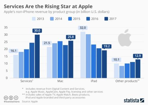図1 Appleの事業別売上高推移(iPhoneを除く)