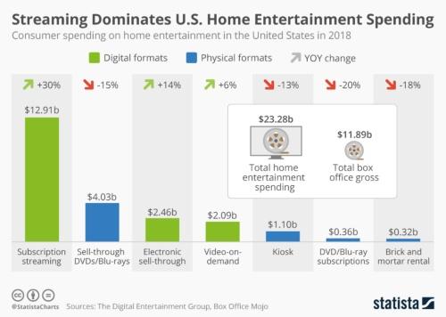 米国ホームエンターテインメント市場2018年の媒体別売上高