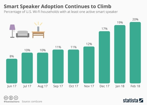 米国Wi-Fi設置世帯のおけるスマートスピーカー所有率推移