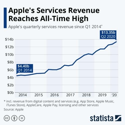 アップルのサービス部門四半期売上高推移(2014年以降)。2020年1~3月期に過去最高を更新した