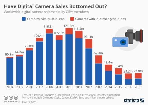 デジタルカメラの出荷台数推移