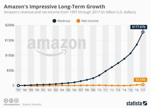 Amazonの売上高と最終利益(年間)の推移
