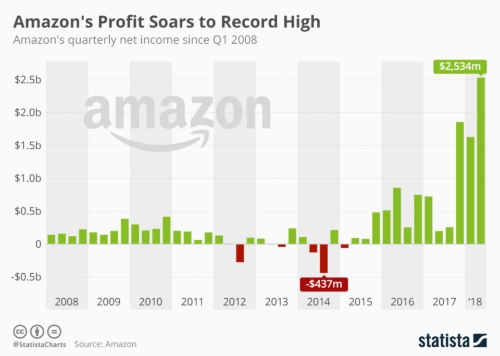 Amazonの最終利益(四半期)推移