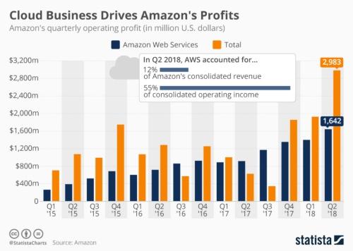Amazon Web Servicesの営業利益とAmazon全事業の営業利益(いずれも四半期)推移