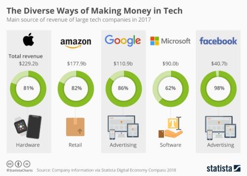 米テクノロジー5社の主要収益源