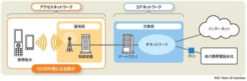典型的な携帯電話ネットワークの構成