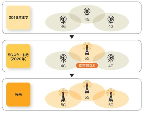 4Gから5Gへの移行イメージ