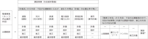 図4.1 建設事業と各選択科目の主な出題範囲との関係