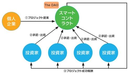 The DAOのイメージ図
