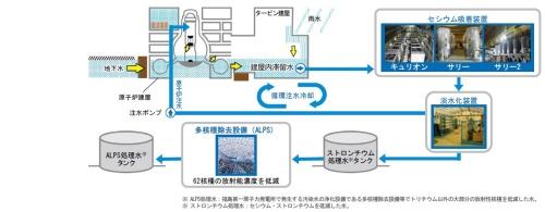 図2 汚染水処理システムの概要