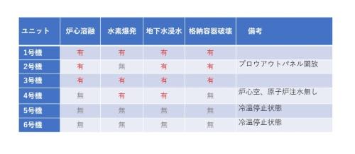 表1 福島第一原発の概要