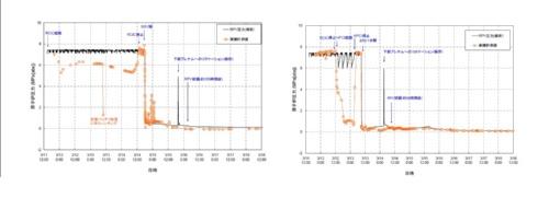 図2 2号機(左)、3号機(右)のRCIC作動期間