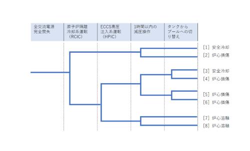図4 RCICとSRVのみ機能している全交流電源喪失の初期段階のイベントツリー