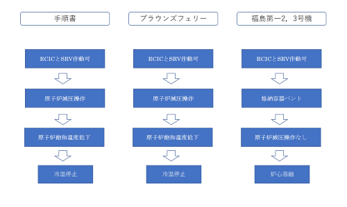 図5 手順書とブラウンズフェリー、福島第一の事故対応の違い