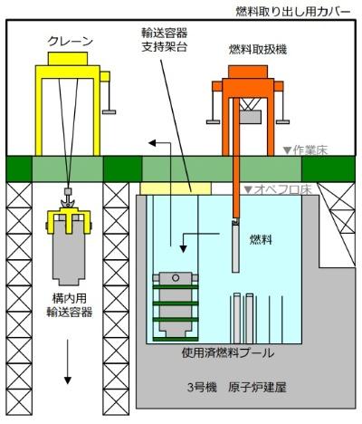 プールから使用済み燃料を取り出すイメージ(資料:東京電力HD)
