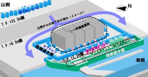 汚染水対策の全体像。図中の「陸側遮水壁」は凍土遮水壁を指す(資料:東京電力HD)