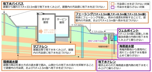 汚染水対策の概要。図中の「陸側遮水壁」は凍土遮水壁を指す(資料:東京電力HD)