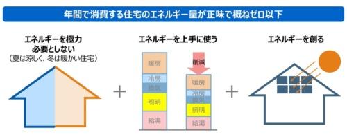 ZEHの定義では、省エネと創エネで年間の消費エネルギー量が正味ゼロになることを求めている(出所:経済産業省)