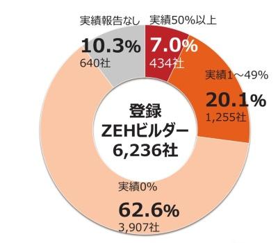 ZEHビルダーが2016年にZEHを手掛けた実績。当初設定していたZEH比率を上回ったZEHビルダーは約3割。6割近くは、達成率が0%だった(出所:環境共創イニシアチブ)