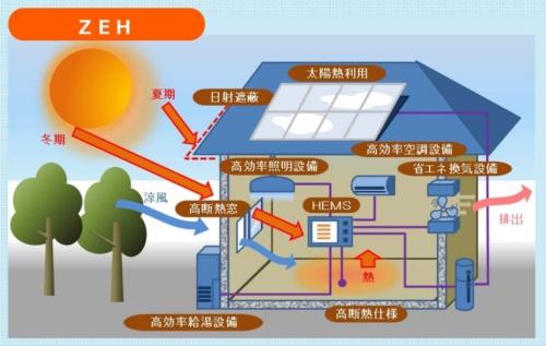 ネット・ゼロ・エネルギー・ハウス(ZEH)の概要(出所:経済産業省)