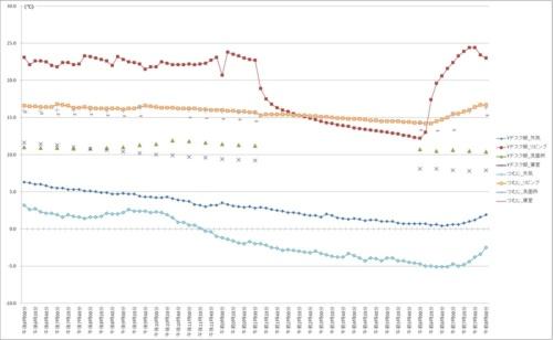 省エネ住宅の「つむじ」と、築20年の木造住宅の「Yデスク邸」で測定した温度データ(資料:日経ホームビルダー)