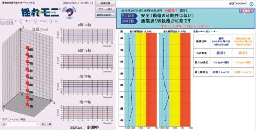 〔図3〕構造ヘルスモニタリングの一例。NTTファシリティーズの「揺れモニ」は、複数階に設置したセンサーで検知した振動を基に構造の健全性と危険度を見える化した。視認性の高さも重要だ(出所:NTTファシリティーズ)