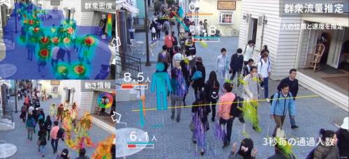 〔図4〕重なり合う人を塊として認識し、人数や方向別の通過人数を定量的に把握する群衆流量推定の一例。専用デバイスを通せば映像をそのまま匿名加工情報化できる(出所:NEC)