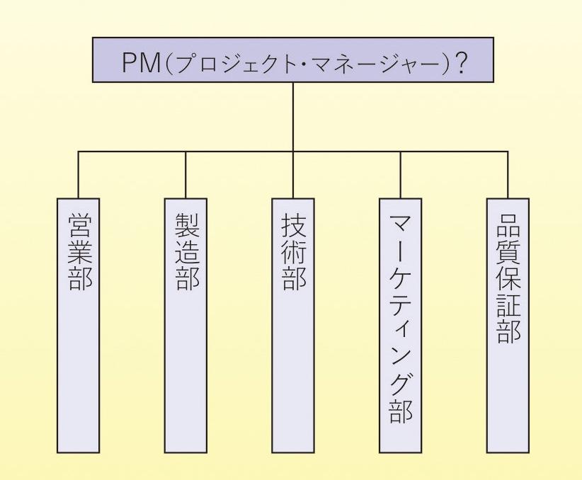 図1 7割の人が描いた「プロジェクトの組織図」