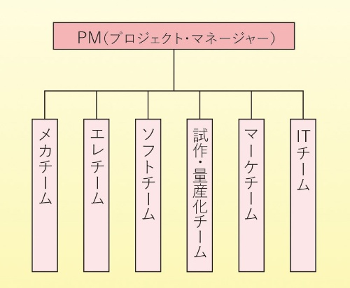 図2 プロジェクトの正しい組織図