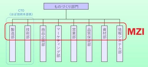 図1 CTO(ほぼ技術本部長)に対するMZIの立ち位置