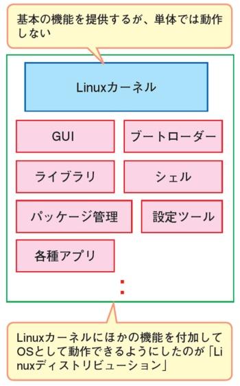LinuxカーネルにGUIや各種アプリを付けた「Linuxディストリビューション」