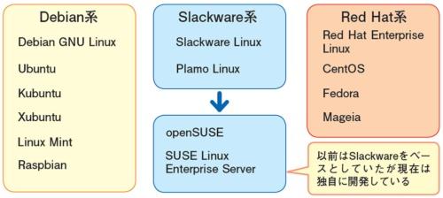 Linuxディストリビューションのベース