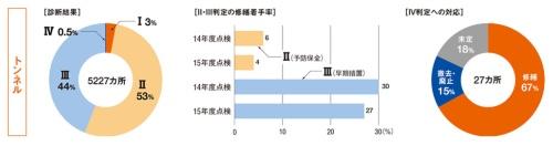 橋とトンネルの点検結果とその後の対応。「診断結果」は2014年度から16年度までの間に点検したインフラの健全度内訳。Iが健全な段階を示し、数が大きくなるほど問題が大きくなっていく。「II・III判定の修繕着手率」は、14年度と15年度の点検でII(予防保全)またはIII(早期措置)と判定されたインフラのうち、修繕に着手している箇所の割合を示した。「IV判定への対応」は、IV(緊急措置)と判定されたインフラへの対応状況(予定を含む)(資料:国土交通省)